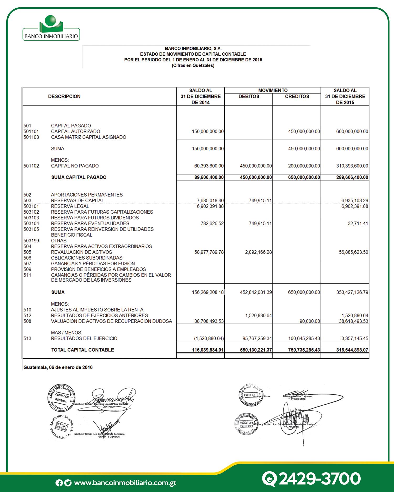 Estado de movimiento de capital banco inmobiliario for Banco inmobiliario